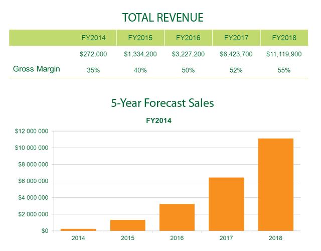 agerpoint - Revenue Model