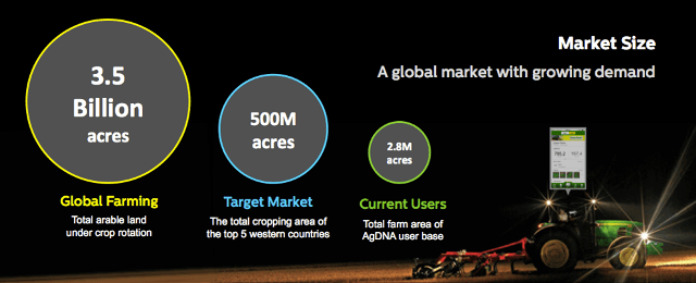 agdna - Addressable Market
